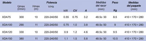 Parametros serie XDA