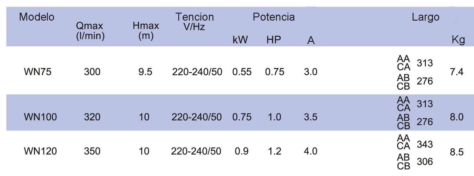 Parametros serie WN