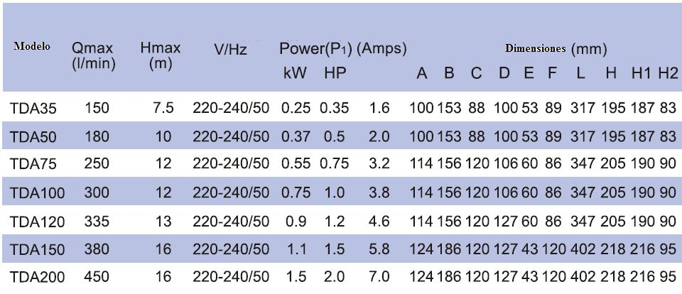 Parametros serie TDA