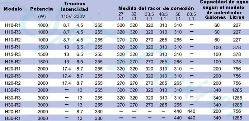 Parametros serie H-R
